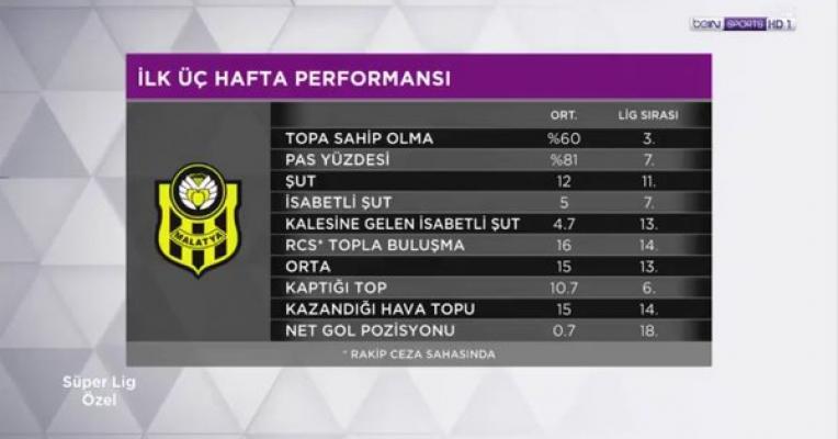 Yeni Malatyaspor'un ligdeki üç haftalık performansı!