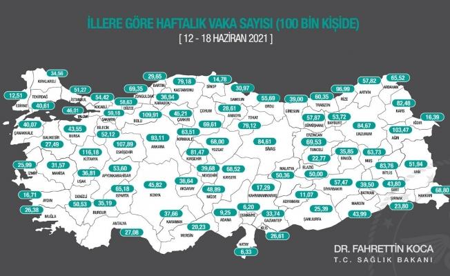 Malatya'da vaka sayılarında düşüş sürüyor